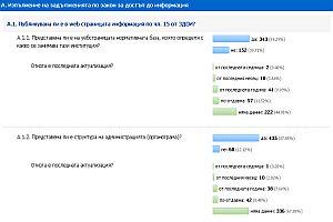 Резултати от оценката на Интернет страниците 2011