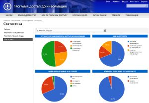 Active Transparency Rating Bulgaria