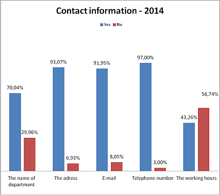 2014 Audit on Web Sites