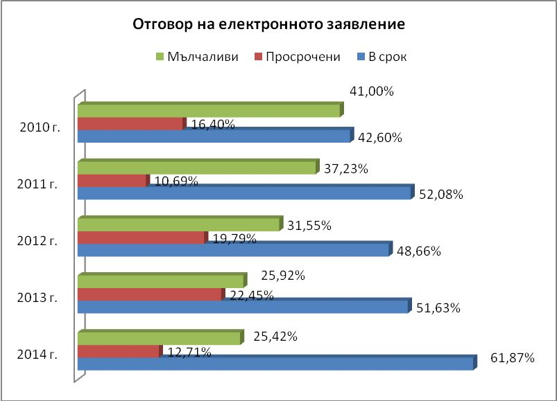 2014 Audit on Web Sites