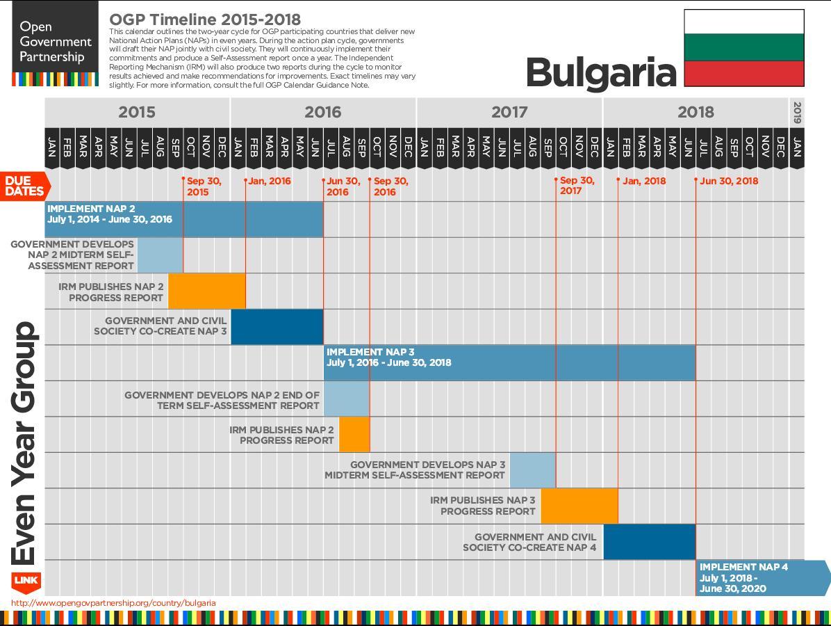 OGP Bulgaria