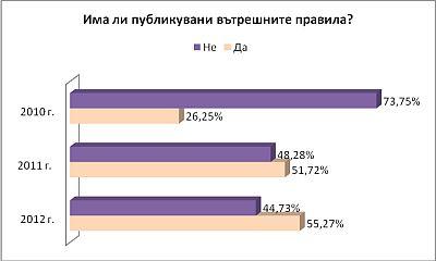 Графика 12