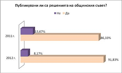 Графика 5