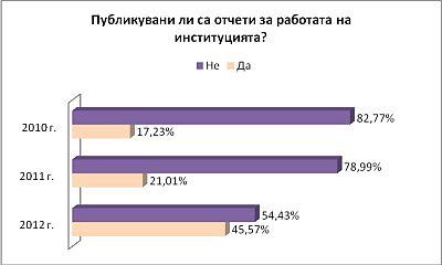 Графика 7